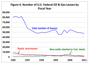 Number of U.S. Federal Oil and Gas Leases by Fizcal Year