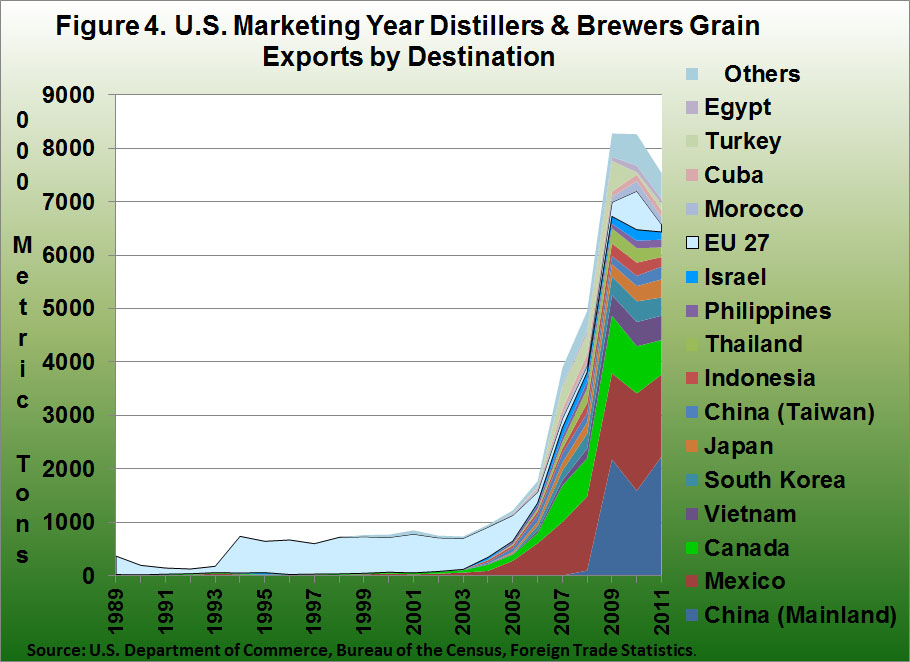 U.S. Marketing year distillers and brewers grain