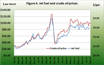 jet fuel and crude oil prices