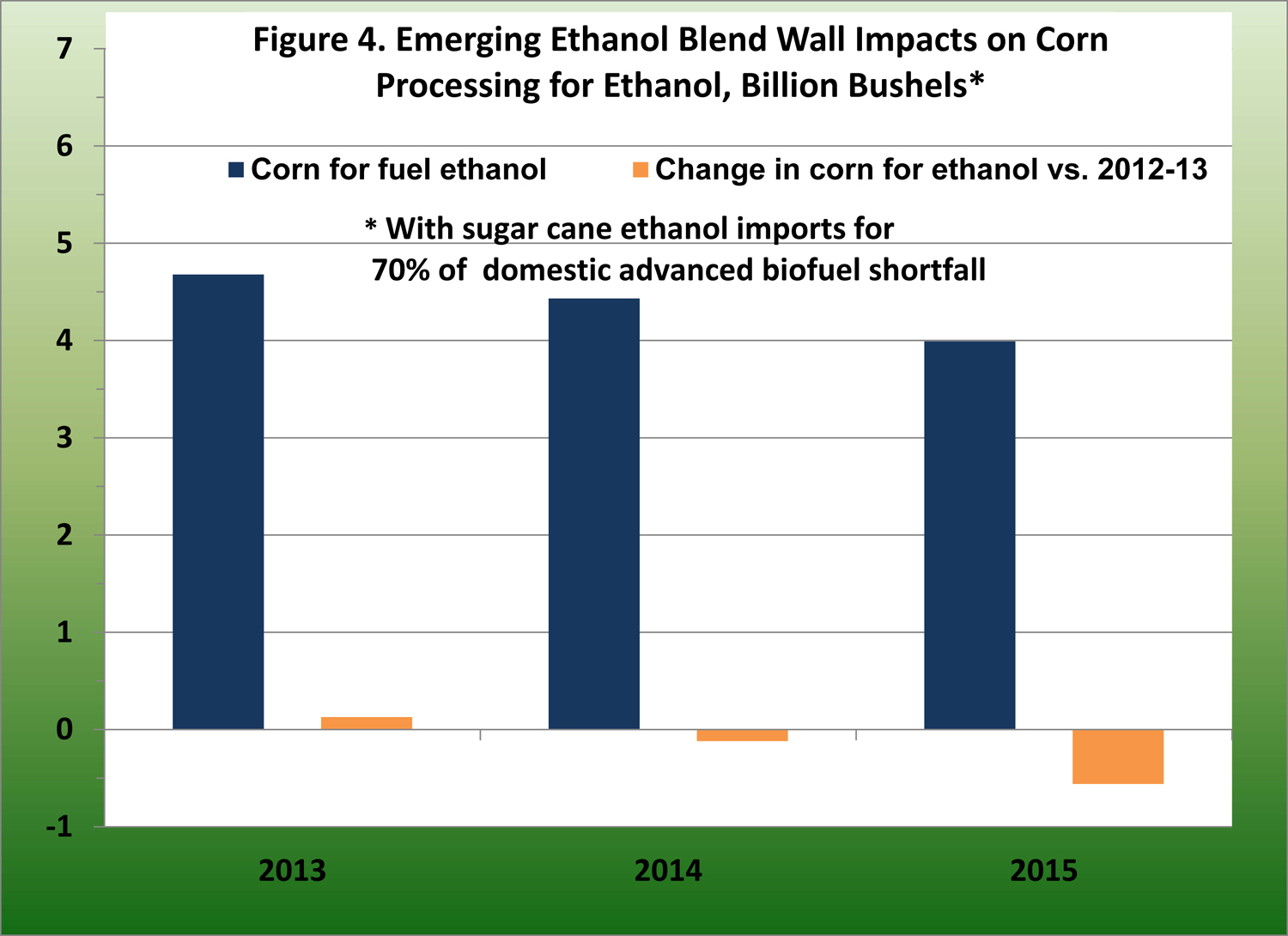 Emergin ethanol blend walll impacts