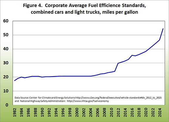 Corporate average fuel efficience standards