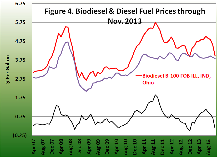 Biodieseland diesel fuel prices through Nov. 2013
