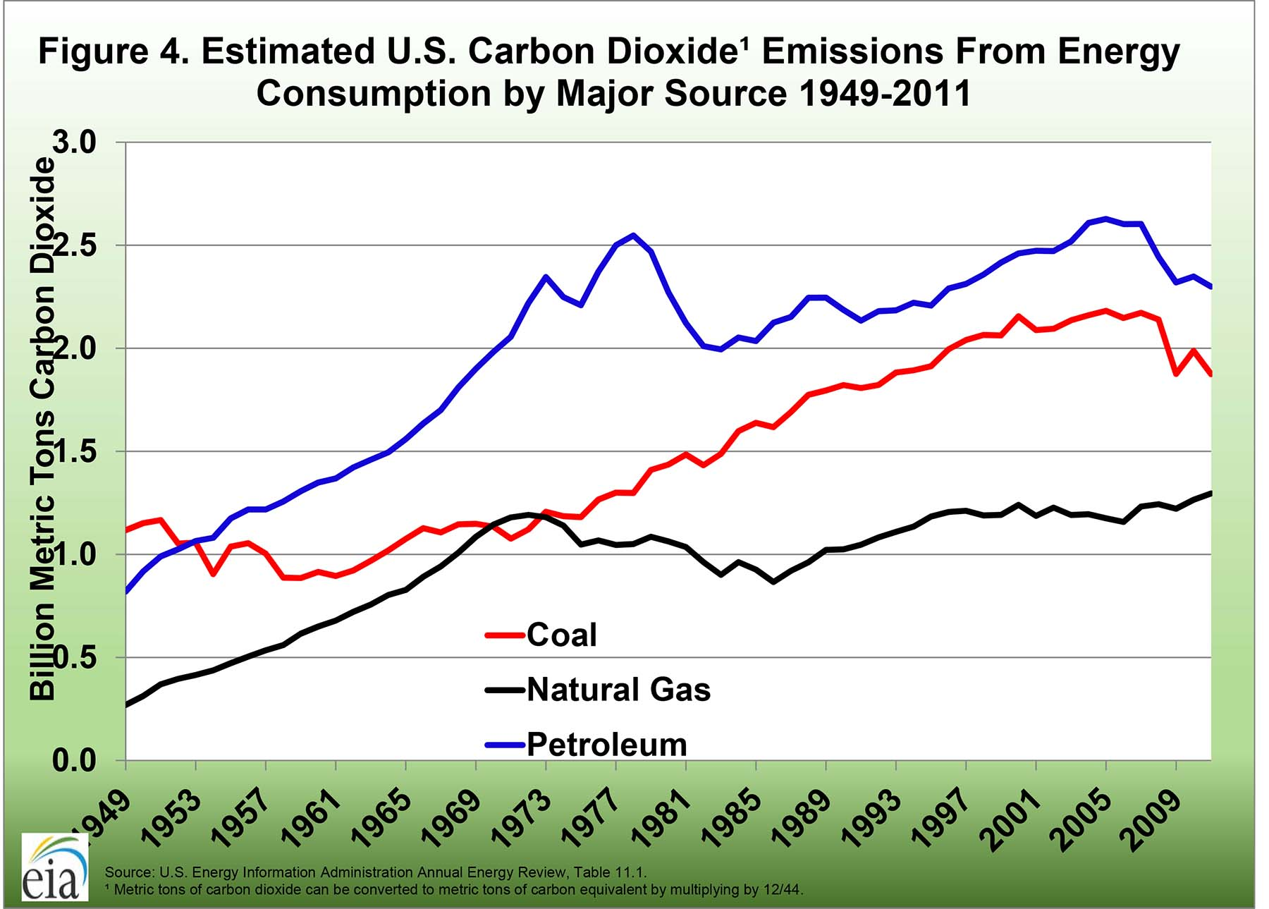 Estimated U.S. carbon dioxide emissions from energy consumption by major source