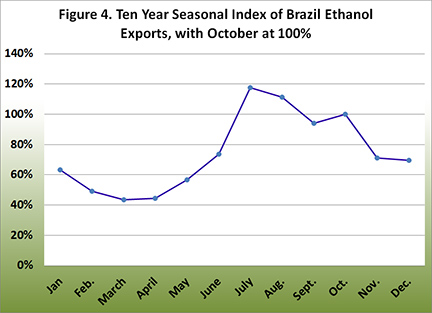 Ten year seasonal index of brazil ethanol exports