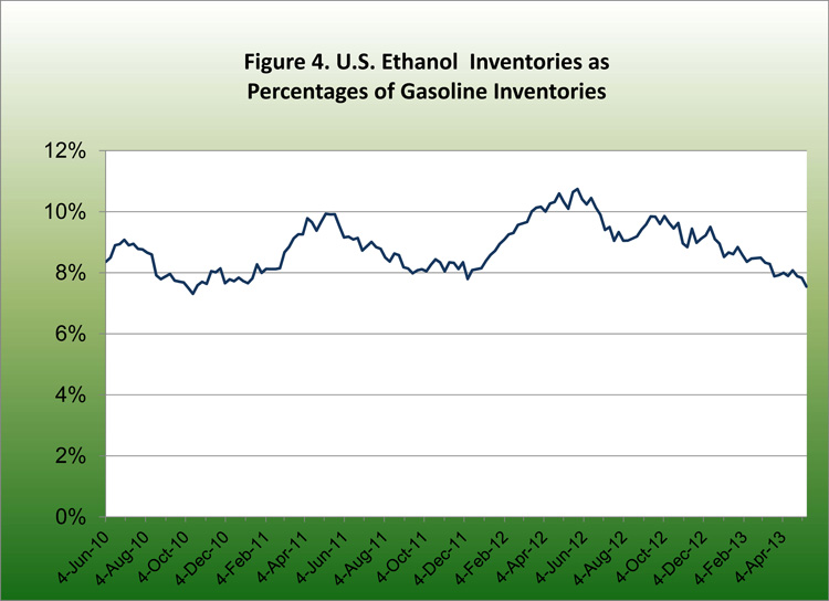 U.S. Ethanol Inventories as Percentages of Gasolien Inventories