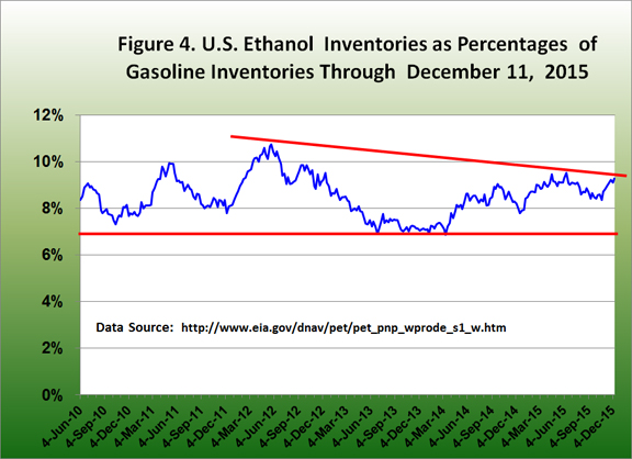 U.S. Ethanol Inventories as percentaes of gasoline inventories t
