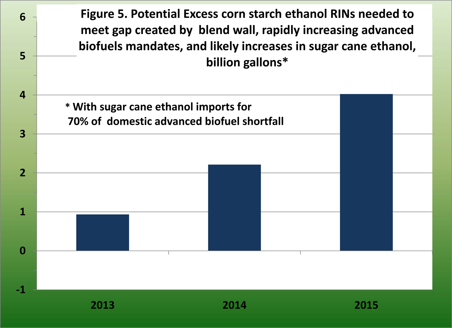 Potential excess corn startch ethanol RINs