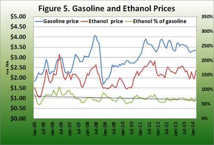 gasoline and ethanol prices
