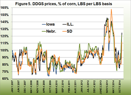 DDGS Prices, % of corn, LBS per LBS basis