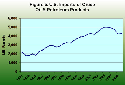 U.S. Imports of Crude Oil and Petroleum Products