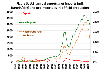 U.S. Annual exports, net imports, and net imports as % of field production