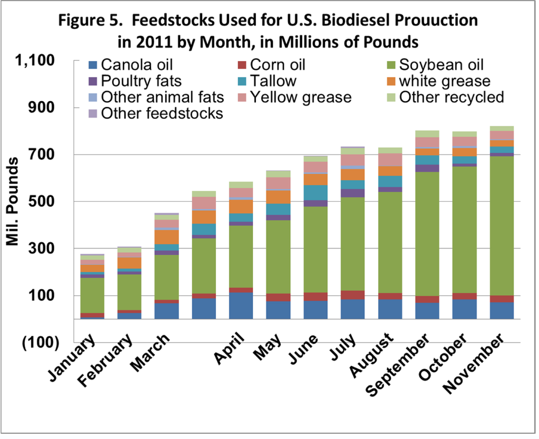 impact of the u s biodiesel industry The use of biodiesel fuels in the us marine industry  us marine industry population and fuel use 44 6  marine emissions and impact of biodiesel fuels 65.