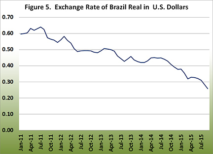 Exchange rate of rbazil real in U.S. dollar