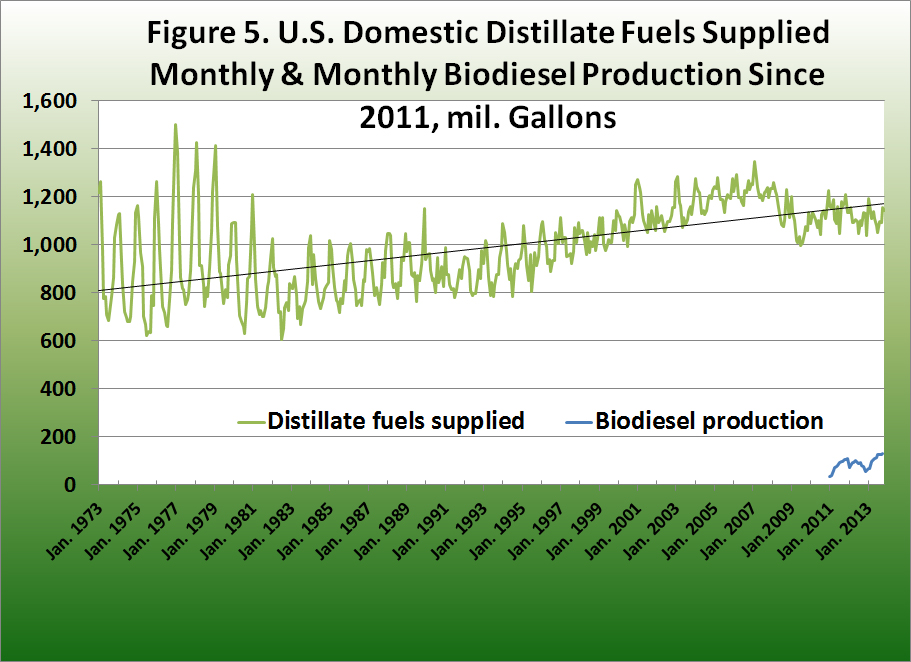 U.S Domestic Distillate Fuels Suppied Monthly and Monthly Biodiesel Production Since 2011