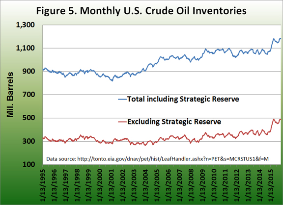 Monthly U.S. Crude Oil Inventories