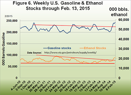 Weekly U.S. Gasoline and Ethanol Stocks through Feb. 13, 2015