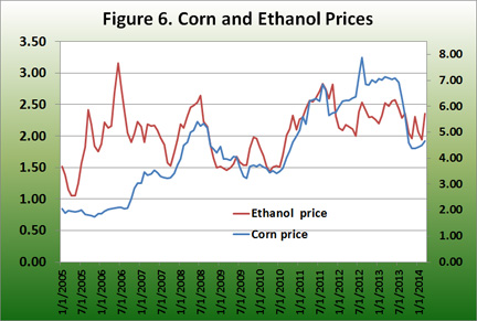 Corn and ethanol prices