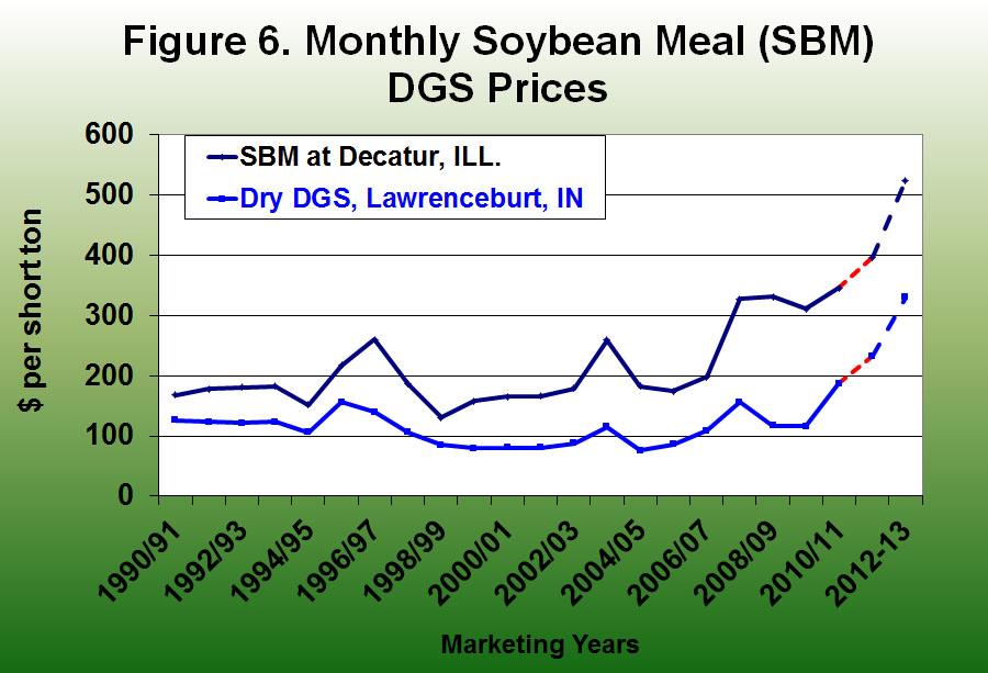 Monthly soybean meal