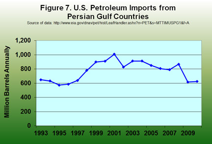 U.S. Petroleum Imports from Persian Gulf Countries