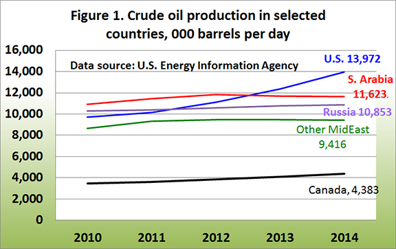 Crude Oil Producction in selected countries