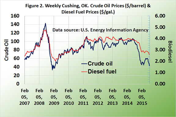 weekly cushing, OK. Crude Oil Prices and Diesel Fuel Prices