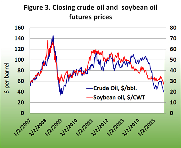Closing crudeoil and soybean oil futures prices