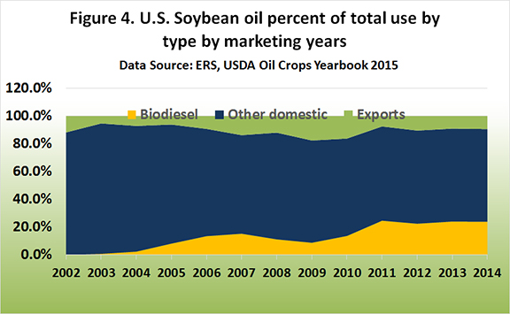 U.S. Spybean oil percent of total use by type by marketing years