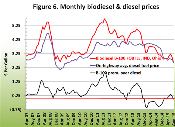 Monthly biodiesel and diesel prices