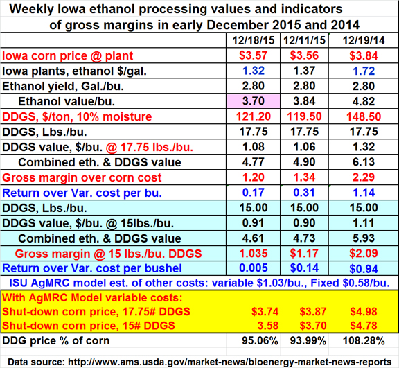 Weekly Iowa Ethanol processing values and indicators of gross margins in early decemer 2015 and 2014