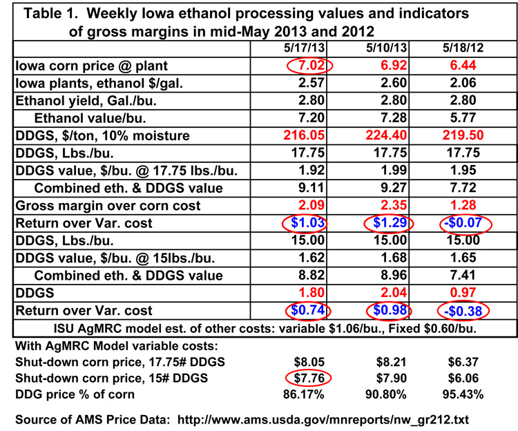 Weekly Iowa Ethanol Processing values and indicators of gross margins