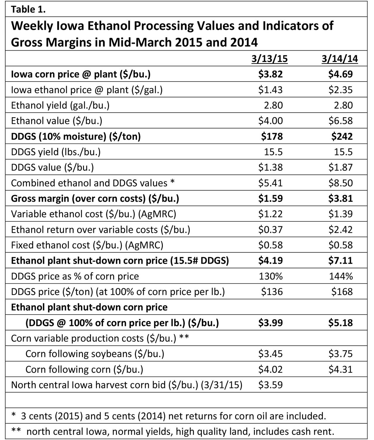 Weekly Iowa Ethanol processing values and indicators of gross margins in mid-march 2015 and 2014