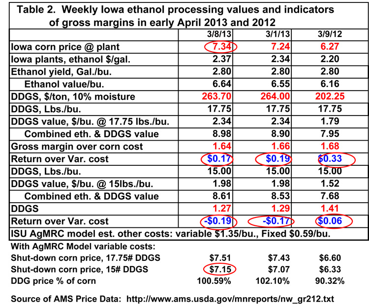 Weekly Iowa Ethanol Processin values and indicators